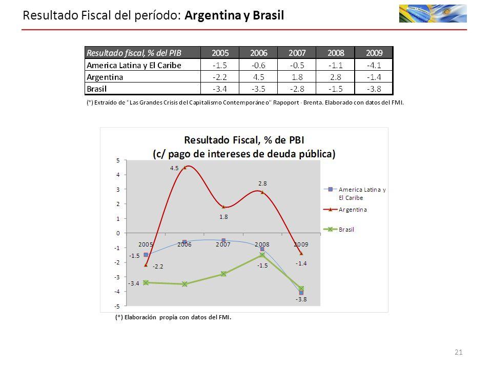 Resultado Fiscal del período: Argentina y Brasil (*) Elaboración propia con datos del FMI. 21