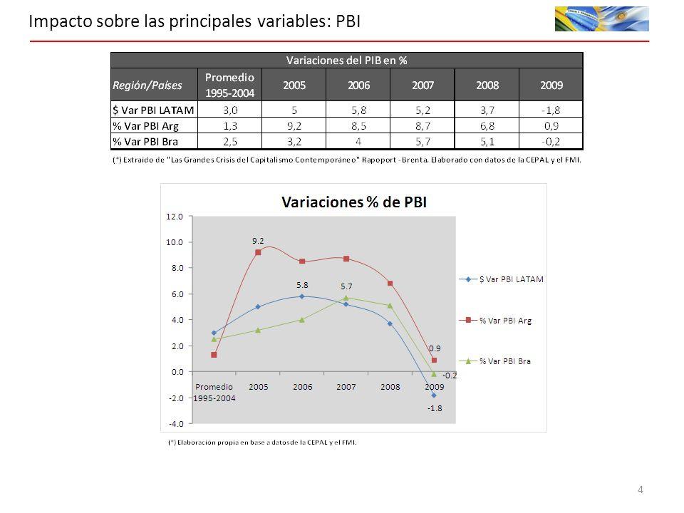 Impacto sobre las principales variables: PBI 4