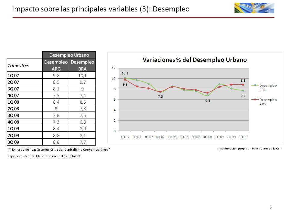 Impacto sobre las principales variables (3): Desempleo 5