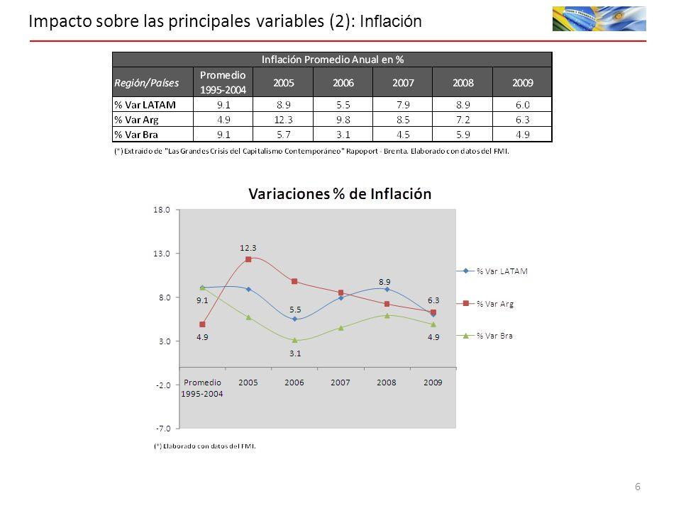 Impacto sobre las principales variables (2): Inflación 6