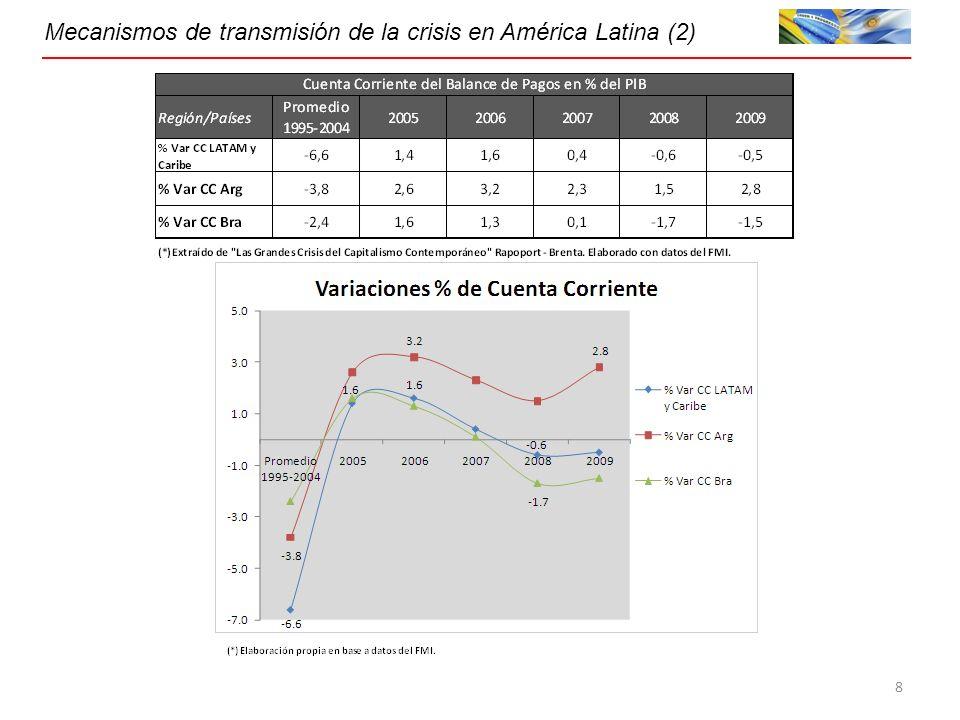 Mecanismos de transmisión de la crisis en América Latina (2) 8