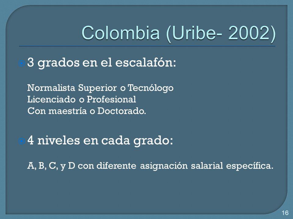 16 3 grados en el escalafón: Normalista Superior o Tecnólogo Licenciado o Profesional Con maestría o Doctorado.