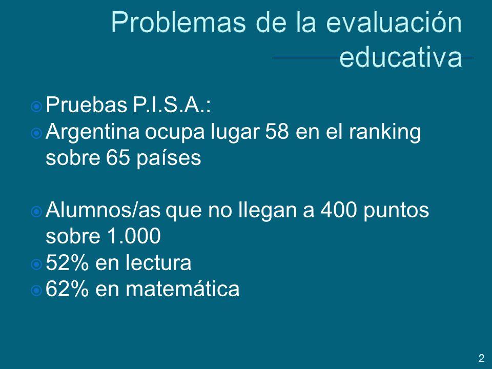 2 Problemas de la evaluación educativa Pruebas P.I.S.A.: Argentina ocupa lugar 58 en el ranking sobre 65 países Alumnos/as que no llegan a 400 puntos sobre 1.000 52% en lectura 62% en matemática