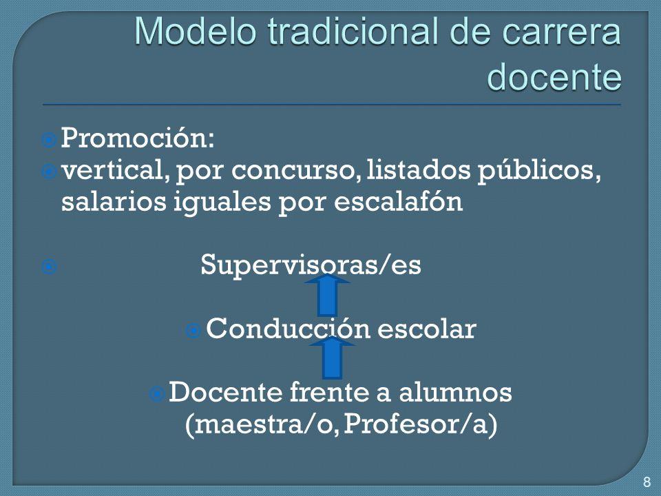 8 Promoción: vertical, por concurso, listados públicos, salarios iguales por escalafón Supervisoras/es Conducción escolar Docente frente a alumnos (maestra/o, Profesor/a)