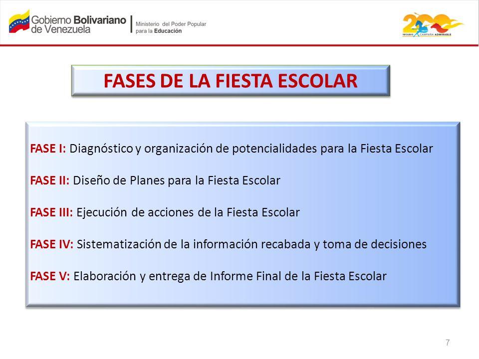 FASE I: Diagnóstico y organización de potencialidades para la Fiesta Escolar FASE II: Diseño de Planes para la Fiesta Escolar FASE III: Ejecución de a