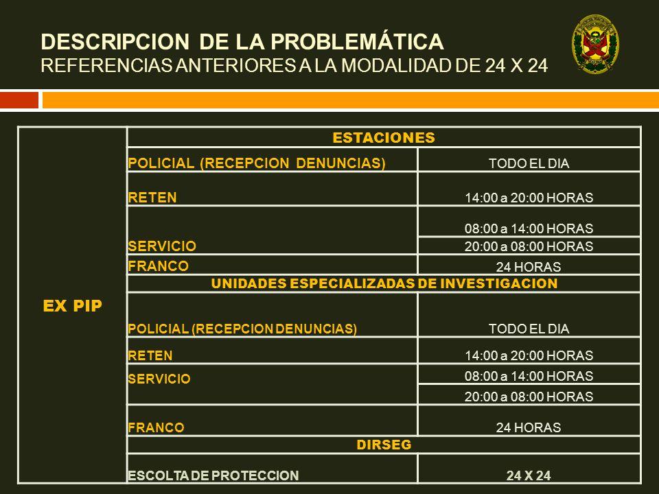 EX PIP ESTACIONES POLICIAL (RECEPCION DENUNCIAS) TODO EL DIA RETEN 14:00 a 20:00 HORAS SERVICIO 08:00 a 14:00 HORAS 20:00 a 08:00 HORAS FRANCO 24 HORA