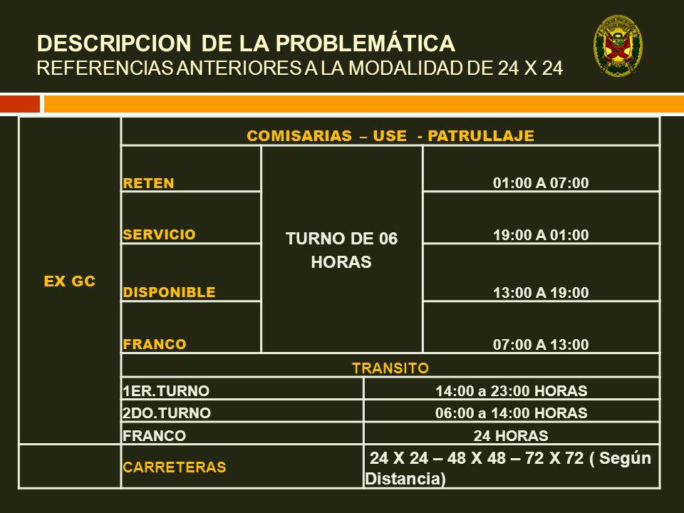 DESCRIPCION DE LA PROBLEMÁTICA REFERENCIAS ANTERIORES A LA MODALIDAD DE 24 X 24 EX GC COMISARIAS – USE - PATRULLAJE RETEN TURNO DE 06 HORAS 01:00 A 07