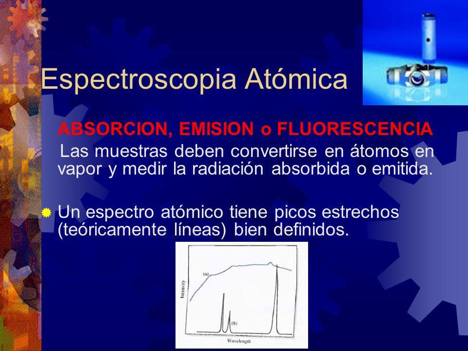 Espectrales Bandas de absorción anchas Superposición de líneas de resonancia de algún componente de la matriz con la línea de resonancia del analito.