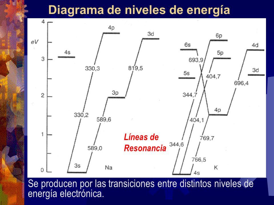 Atomización Electrotérmica Arco eléctrico, láser, plasmas y microondas de alta frecuencia, filamentos y bandas atomizadoras, así como hornos de alta temperatura.