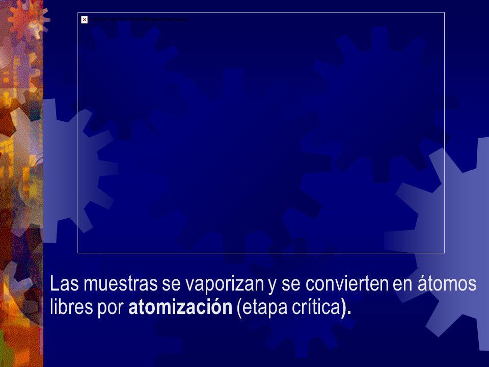 Cámara de Vaporización Nebulización: La disolución se convierte en niebla o aerosol líquido El líquido se dispersa en gotitas finas en el extremo del capilar.