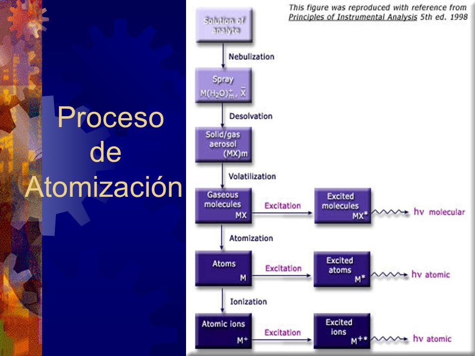 Procesos que tienen lugar en la llama: a) Desolvatación: Eliminación del agua y otros disolventes para formar pequeñas partículas de sal.