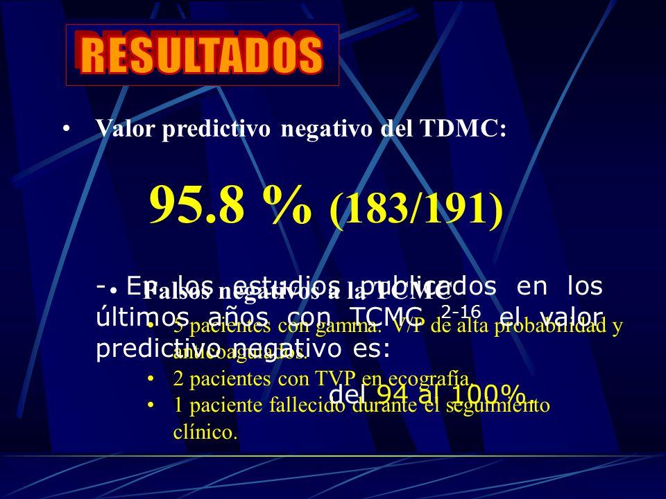 Valor predictivo negativo del TDMC: 95.8 % (183/191) Falsos negativos a la TCMC 5 pacientes con gamma.