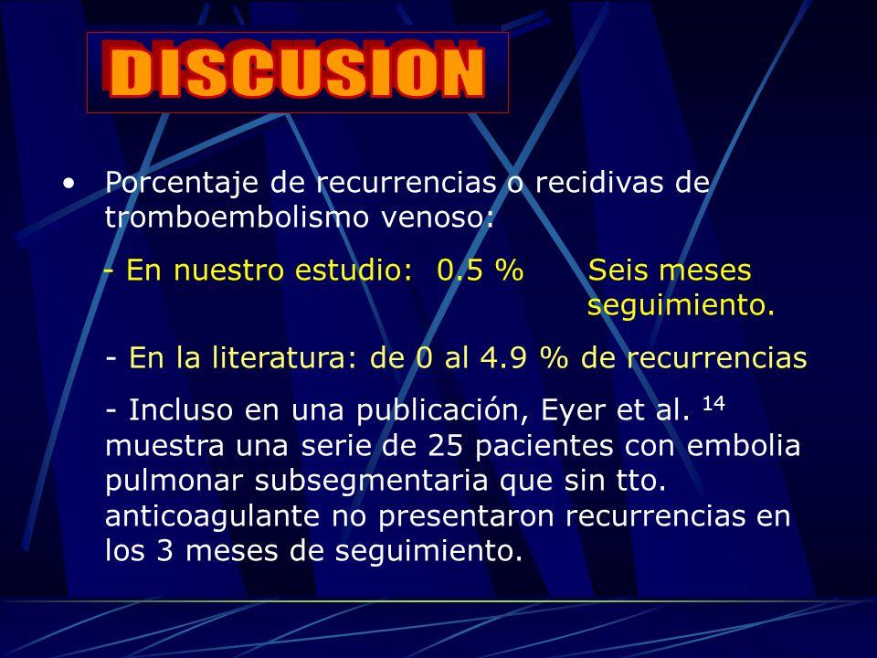 Porcentaje de recurrencias o recidivas de tromboembolismo venoso: - En nuestro estudio: 0.5 % Seis meses seguimiento.
