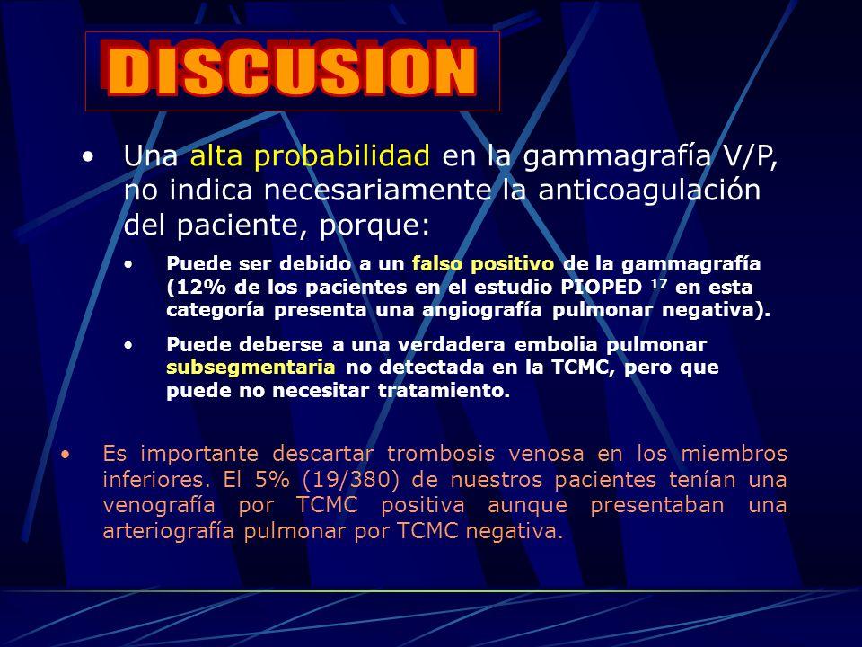 Una alta probabilidad en la gammagrafía V/P, no indica necesariamente la anticoagulación del paciente, porque: Puede ser debido a un falso positivo de la gammagrafía (12% de los pacientes en el estudio PIOPED 17 en esta categoría presenta una angiografía pulmonar negativa).