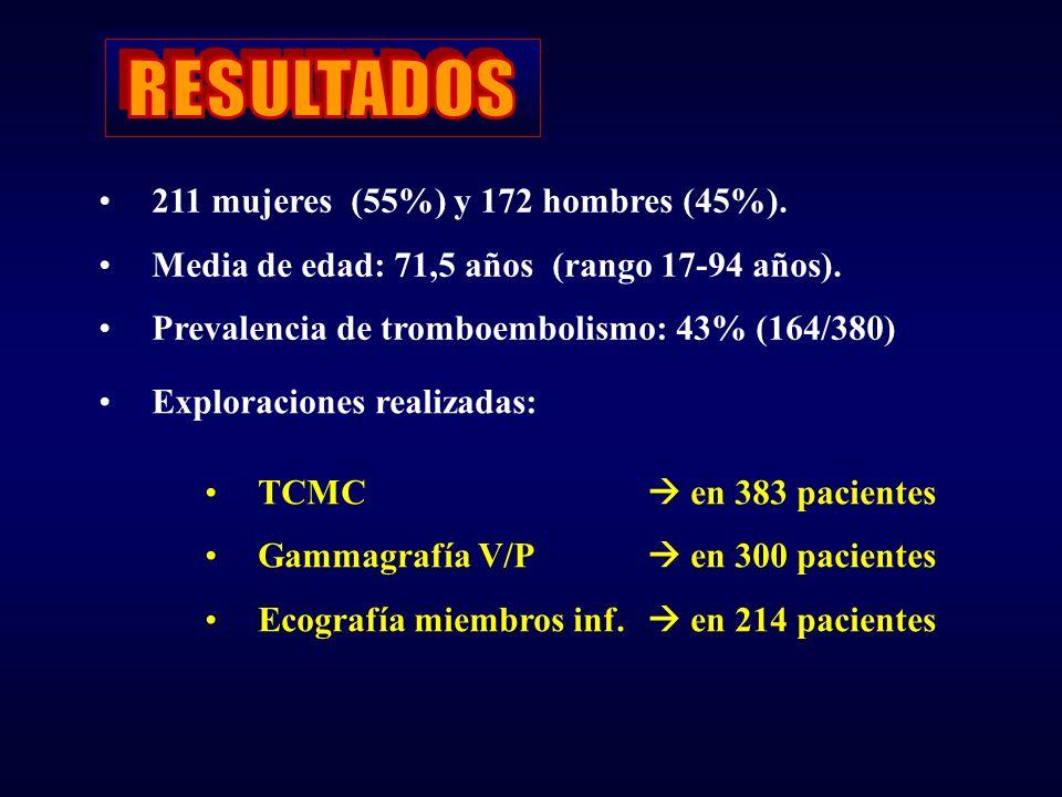 TCMC: Arteriografía pulmonar por TCMCNegativaPositiva 243137 Venografía de m.inf.