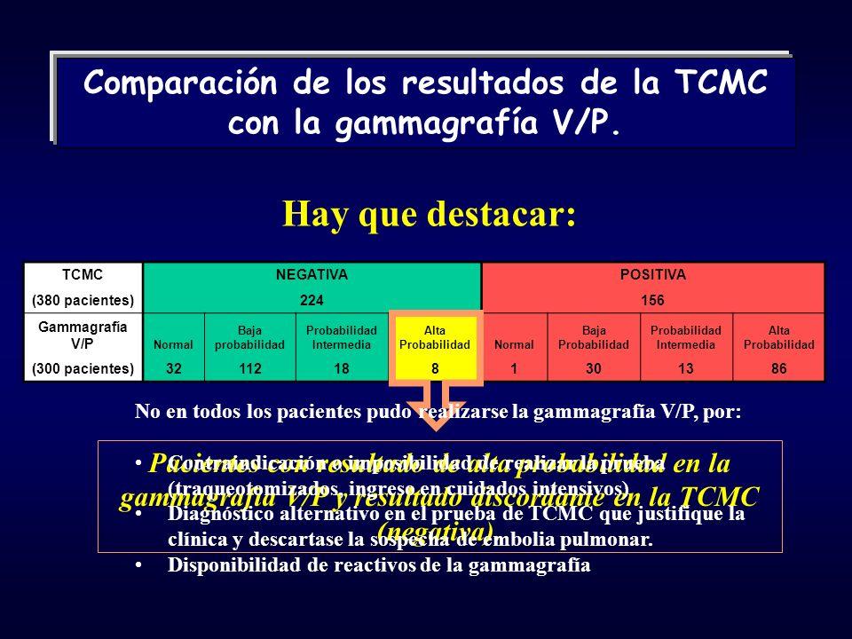TCMCNEGATIVAPOSITIVA (380 pacientes)224156 Gammagrafía V/P Normal Baja probabilidad Probabilidad Intermedia Alta ProbabilidadNormal Baja Probabilidad Probabilidad Intermedia Alta Probabilidad (300 pacientes)321121881301386 Comparación de los resultados de la TCMC con la gammagrafía V/P.