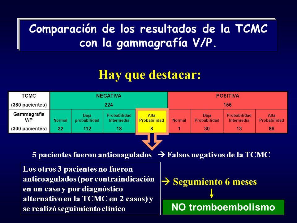 TCMCNEGATIVAPOSITIVA (380 pacientes)224156 Gammagrafía V/P Normal Baja probabilidad Probabilidad Intermedia Alta ProbabilidadNormal Baja Probabilidad Probabilidad Intermedia Alta Probabilidad (300 pacientes)321121881301386 5 pacientes fueron anticoagulados Falsos negativos de la TCMC NO tromboembolismo Los otros 3 pacientes no fueron anticoagulados (por contraindicación en un caso y por diagnóstico alternativo en la TCMC en 2 casos) y se realizó seguimiento clínico Comparación de los resultados de la TCMC con la gammagrafía V/P.