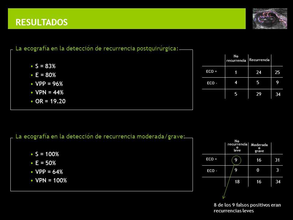 RESULTADOS La ecografía en la detección de recurrencia postquirúrgica: S = 83% E = 80% VPP = 96% VPN = 44% OR = 19.20 La ecografía en la detección de