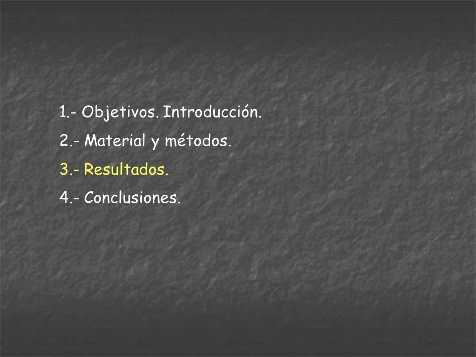 1.- Objetivos. Introducción. 2.- Material y métodos. 3.- Resultados. 4.- Conclusiones.