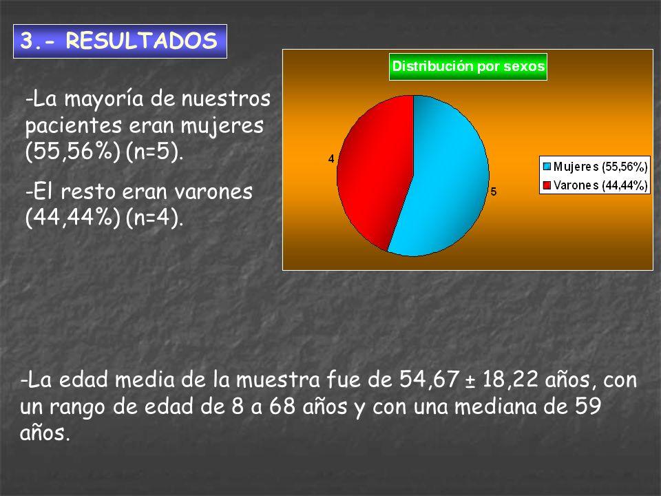 3.- RESULTADOS -La mayoría de nuestros pacientes eran mujeres (55,56%) (n=5). -El resto eran varones (44,44%) (n=4). -La edad media de la muestra fue