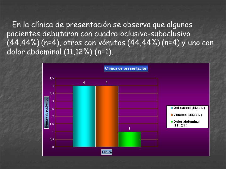 - En la clínica de presentación se observa que algunos pacientes debutaron con cuadro oclusivo-suboclusivo (44,44%) (n=4), otros con vómitos (44,44%)