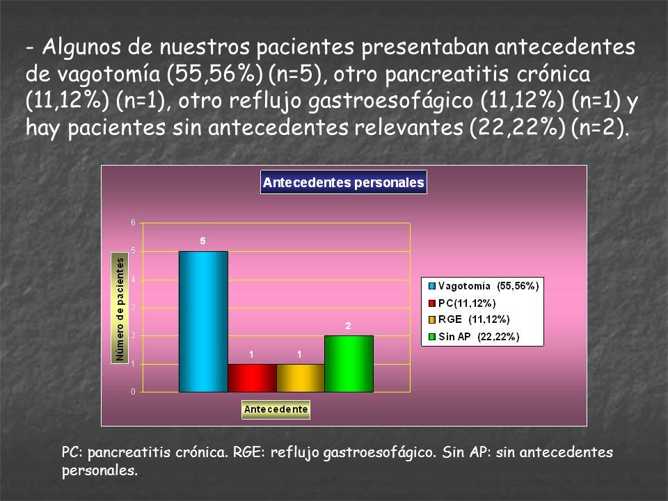 - Algunos de nuestros pacientes presentaban antecedentes de vagotomía (55,56%) (n=5), otro pancreatitis crónica (11,12%) (n=1), otro reflujo gastroeso