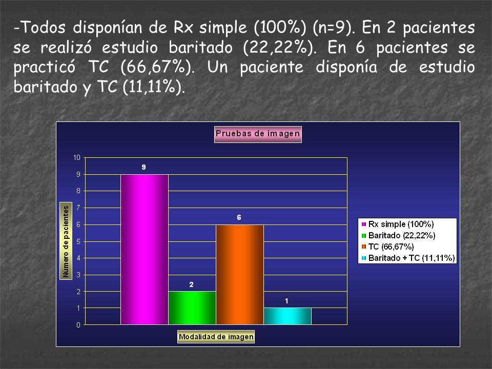 -Todos disponían de Rx simple (100%) (n=9). En 2 pacientes se realizó estudio baritado (22,22%). En 6 pacientes se practicó TC (66,67%). Un paciente d