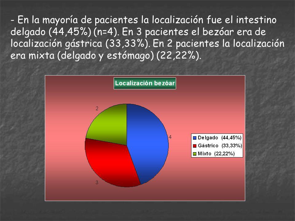 - En la mayoría de pacientes la localización fue el intestino delgado (44,45%) (n=4). En 3 pacientes el bezóar era de localización gástrica (33,33%).