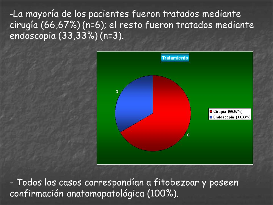 -La mayoría de los pacientes fueron tratados mediante cirugía (66,67%) (n=6); el resto fueron tratados mediante endoscopia (33,33%) (n=3). - Todos los
