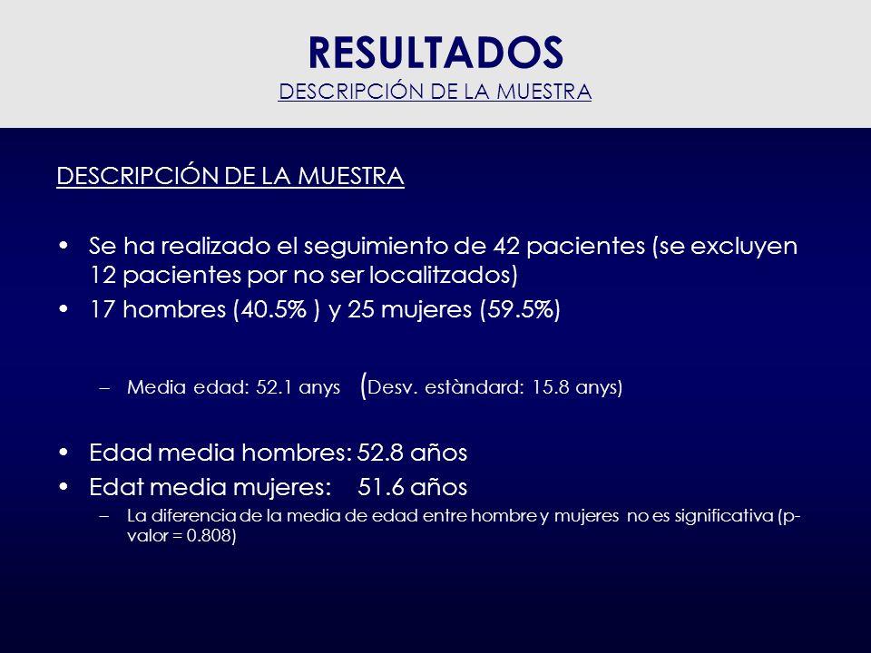 GRADO DE ARTROSIS INTERAPOFISARIA NOTA: Dado que la muestra es pequeña se han realizado también los cálculos considerando 2 categorías Grado artrosi interapofisaria (4 categorías) Normal (0)Leve (1)Moderado (2) Severo (3) n%n%n%n% 1638,1%1228,6%614,3%819,0% Grado artrosi interapofisaria (2 categorias) normal - levemoderado - severo Recuento% % 2866,7%1433,3% RESULTADOS DESCRIPCIÓN DE LA MUESTRA