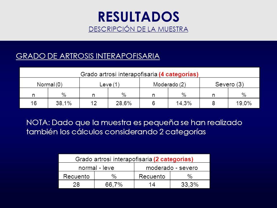 GRADO DE ARTROSIS VS SEXO El Grado de artrosis (4 categorías) es independiente del sexo; ( Test chi- cuadrado: p-valor = 0.065) El Grado dartrosi (2 categories) és también independiente del sexo; (Test chi-cuadrado: p-valor = 0.824) Grado artrosi interapofisaria (4 categorías) NormalLeveModeradoSevero Recuento% % % SexoHombre 637,5%541,7%583,3%112,5% Mujer 1062,5%758,3%116,7%787,5% RESULTADOS DESCRIPCIÓN DE LA MUESTRA Grado artrosi interapofisaria (2 categorías) normal - levemoderado - alto Recuento% % SexoHombre 1139,3%642,9% Mujer 1760,7%857,1%