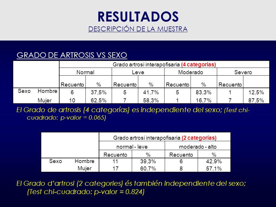 Valoración inmediata al tratamiento vs Grado Artrosi 32 pacientes de los 42 responden positivamente: 76.2% La valoración (positiva o negativa) inmediata después del tratamiento es independiente del Grado de artrosis –Test chi-quadrat: p-valor = 0.162 –Test Tau-b de Kendall: p-valor = 0.349 RESULTADOS EFICACIA DIAGNÓSTICA Grado artrosi interapofisaria (4 categorías) NormalLeveModeradoAltoTotal n%n%n%n%n% Valoración inmediata Negativa 318,8%325,0%0,0%450,0%1023,8% Positiva 1381,3%975,0%6100,0%450,0%3276,2%