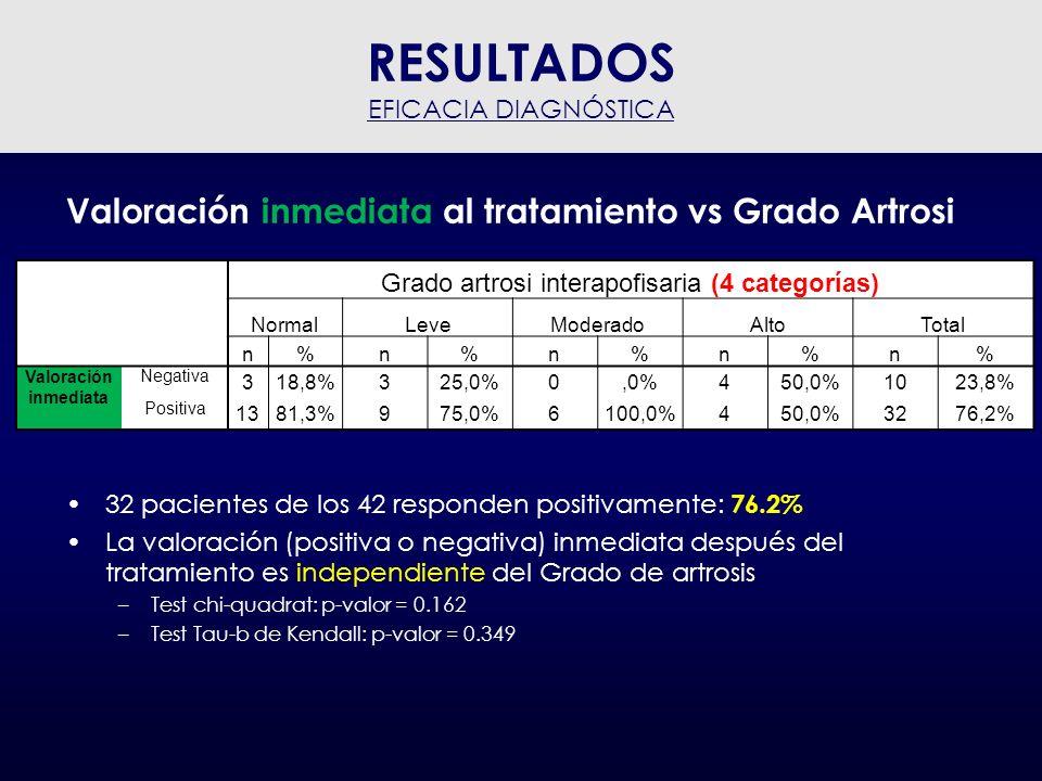 Valoración inmediata al tratamiento vs Grado Artrosi La valoración (positiva o negativa) inmediata después del tratamiento es también independente del Grado de artrosis (2 categorías) –Test chi-quadrat: p-valor = 0.770 –Test Tau-b de Kendall: p-valor = 0.61 Grado artrosi interapofisaria (2 categorías) normal - levemoderado - alto n%n% Valoración inmediata Negativa 621,4%428,6% Positiva 2278,6%1071,4% RESULTADOS EFICACIA DIAGNÓSTICA