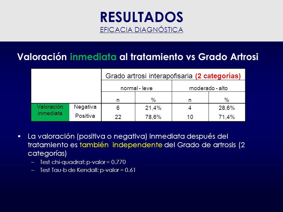 Valoración inmediata al tratamiento vs SEXO La valoración (positiva o negativa) inmediata después del tratamiento es también independente del sexo del paciente –Test chi-quadrat: p-valor = 0.999 RESULTADOS EFICACIA DIAGNÓSTICA Sexo HombreMujer n%n% Valoración inmediata Negativa 423,5%624,0% Positiva 1376,5%1976,0%