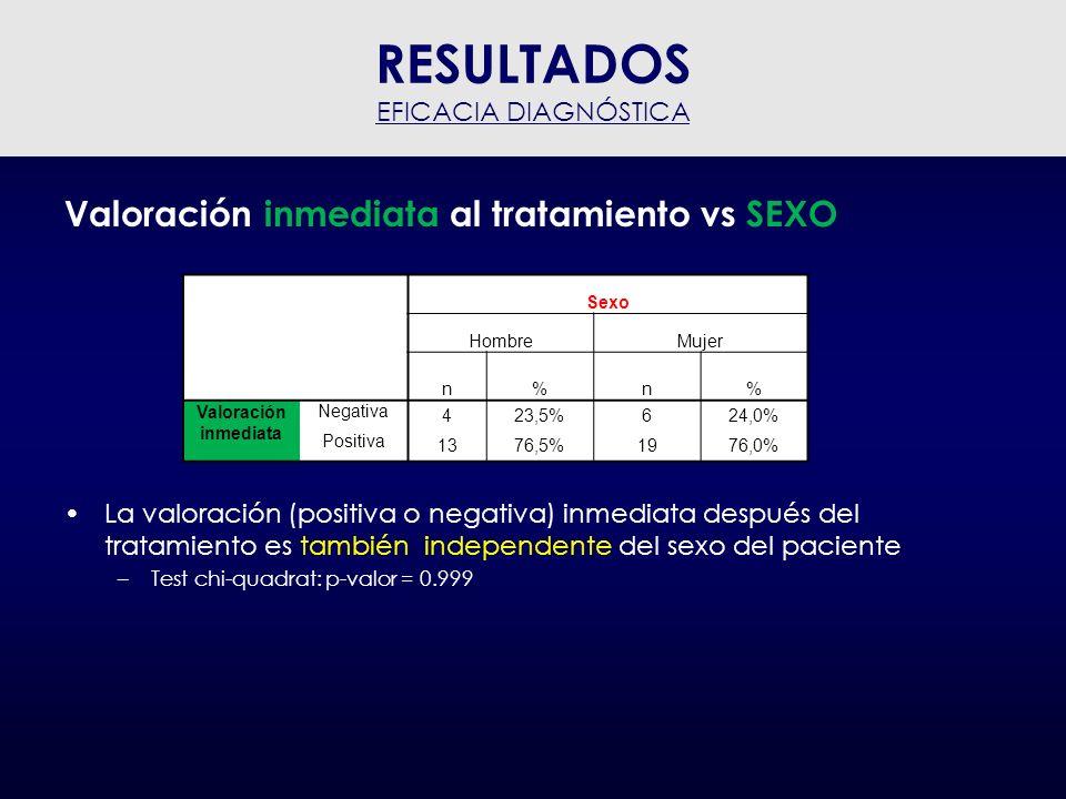 Valoración a 1 mes después del tratamiento vs Artrosis (corto plazo) 20 pacientes de 42 responden positivamente: 47.6% La valoración (positiva o negativa) a 1 mes después del tratamiento es independente del Grado de artrosis –Test chi-cuadrado: p-valor = 0.184 –Test Tau-b de Kendall: p-valor = 0.979 RESULTADOS EFICACIA TERAPÉUTICA Grado artrosis interapofisaria (4 categorías) NormalLeveModeradoAltoTotal n%n%n%n%n% Valoración después 1 mes Negativa 956,3%650,0%116,7%675,0%2252,4% Positiva 743,8%650,0%583,3%225,0%2047,6%