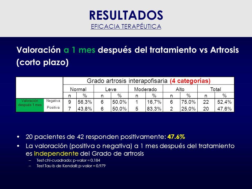 Valoración a 1 mes después del tratamiento vs Artrosis (corto plazo) La valoración (positiva o negativa) a 1 mes después del tratamiento es también independente del Grado de artrosis (2 vategorías) –Test chi-cuadrado: p-valor = 0.999 –Test Tau-b de Kendall: p-valor = 0.827 RESULTADOS EFICACIA TERAPÉUTICA Grado artrosis interapofisaria (2 categorías) normal - levemoderado - alto n%n% Valoración después 1 mesNegativa 1553,6%750,0% Positiva 1346,4%750,0%