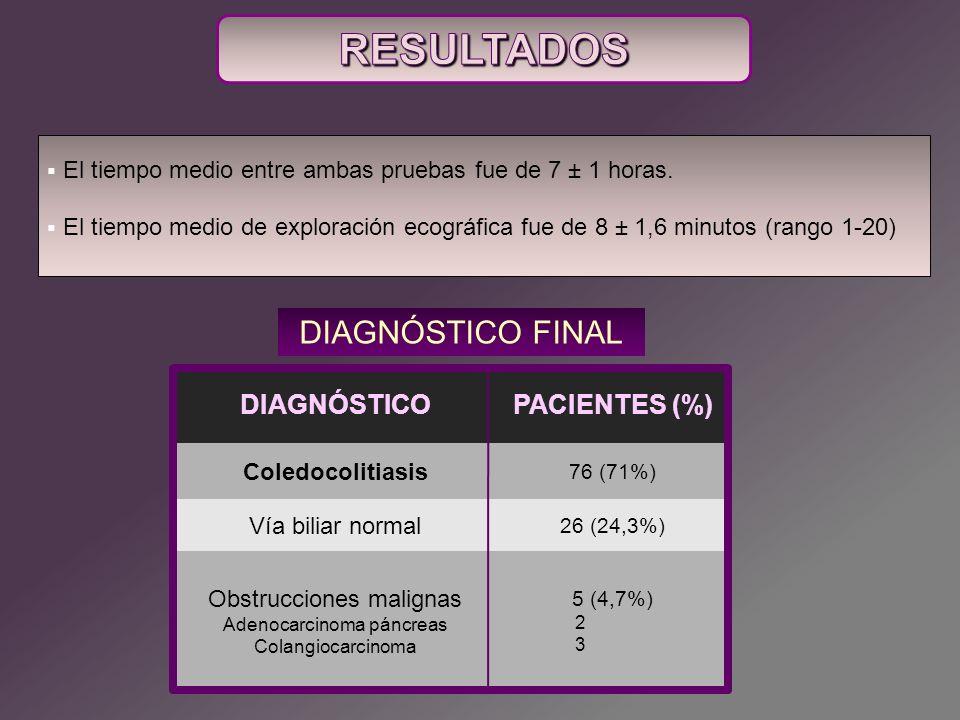 COLEDOCOLITIASIS en CPRE LITIASIS ECOGRAFÍA PositivoNegativo TOTAL Positivo 65469 Negativo 112738 TOTAL 7631107 DETECCIÓN DE COLEDOCOLITIASIS CON ECOGRAFÍA S 86% E 87% VPP 94% VPN 71% PD 86% La posición del paciente decúbito lateral izquierdo con el abordaje lateral fueron los que mejor detectaron coledocolitiasis (47%).
