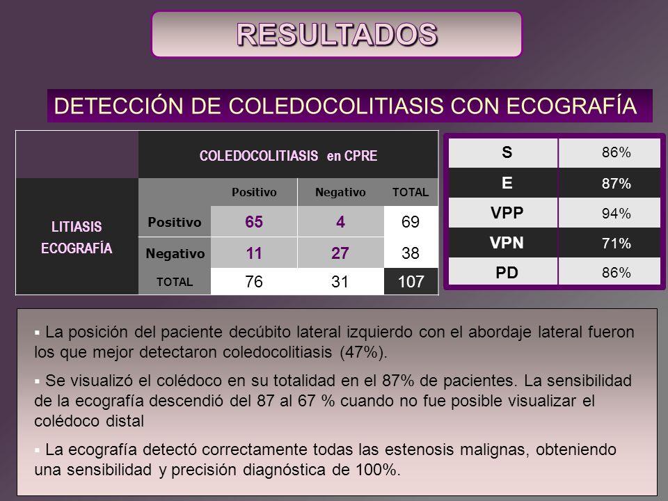 COLEDOCOLITIASIS en CPRE LITIASIS ECOGRAFÍA PositivoNegativo TOTAL Positivo 65469 Negativo 112738 TOTAL 7631107 DETECCIÓN DE COLEDOCOLITIASIS CON ECOG