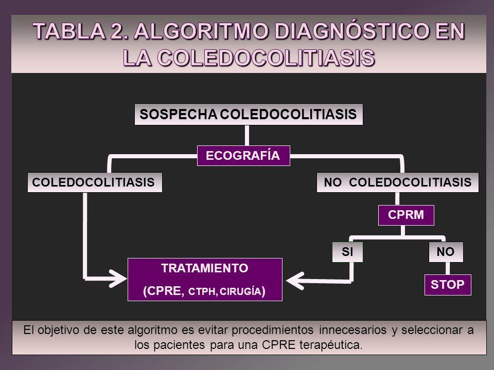 COLEDOCOLITIASISNO COLEDOCOLITIASIS SINO TRATAMIENTO (CPRE, CTPH, CIRUGÍA ) ECOGRAFÍA CPRM STOP SOSPECHA COLEDOCOLITIASIS El objetivo de este algoritm