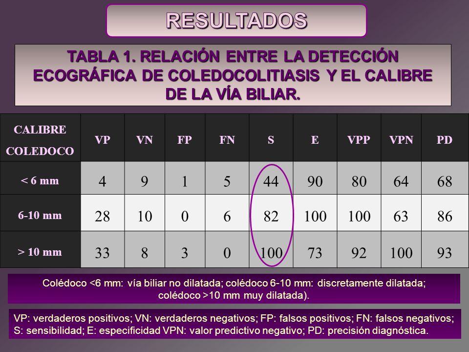 CALIBRE COLEDOCO VPVNFPFNSEVPPVPNPD < 6 mm 49154490806468 6-10 mm 28100682100 6386 > 10 mm 33830100739210093 VP: verdaderos positivos; VN: verdaderos