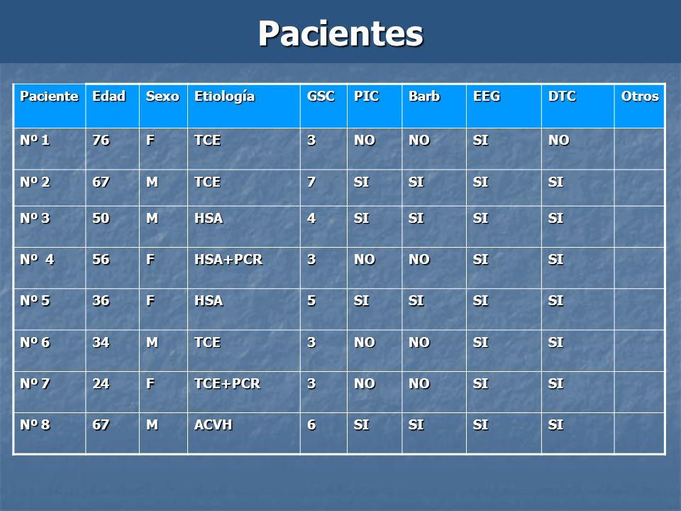 PacientesPacienteEdadSexoEtiologíaGSCPICBarbEEGDTCOtros Nº 1 76FTCE3NONOSINO Nº 2 67MTCE7SISISISI Nº 3 50MHSA4SISISISI Nº 4 56FHSA+PCR3NONOSISI Nº 5 3