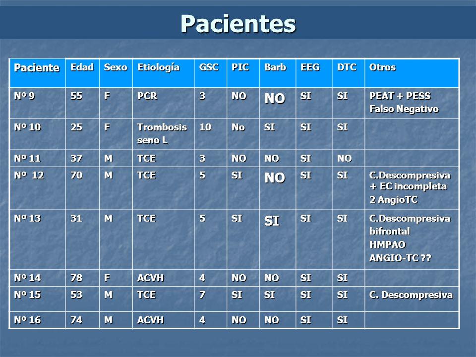 Pacientes PacienteEdadSexoEtiologíaGSCPICBarbEEGDTCOtros Nº 9 55FPCR3NONOSISI PEAT + PESS Falso Negativo Nº 10 25FTrombosis seno L 10NoSISISI Nº 11 37