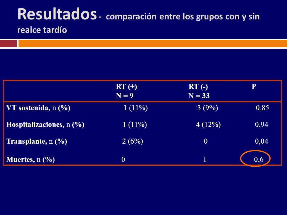 RT (+) RT (-) P N = 9 N = 33 VT sostenida, n (%) 1 (11%) 3 (9%) 0,85 Hospitalizaciones, n (%) 1 (11%) 4 (12%) 0,94 Transplante, n (%) 2 (6%) 0 0,04 Mu