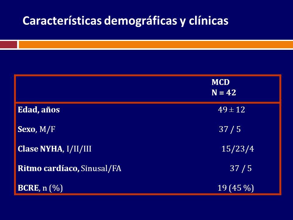 MCD N = 42 Edad, años 49 ± 12 Sexo, M/F 37 / 5 Clase NYHA, I/II/III 15/23/4 Ritmo cardíaco, Sinusal/FA 37 / 5 BCRE, n (%) 19 (45 %) Características de