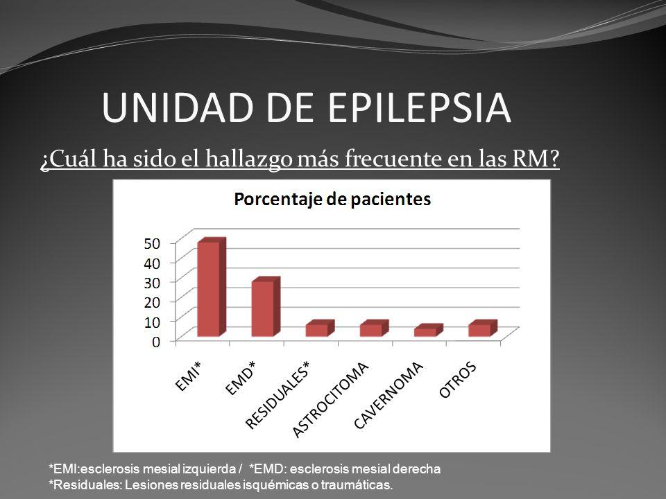UNIDAD DE EPILEPSIA ¿Cuál ha sido el hallazgo más frecuente en las RM? *EMI:esclerosis mesial izquierda / *EMD: esclerosis mesial derecha *Residuales: