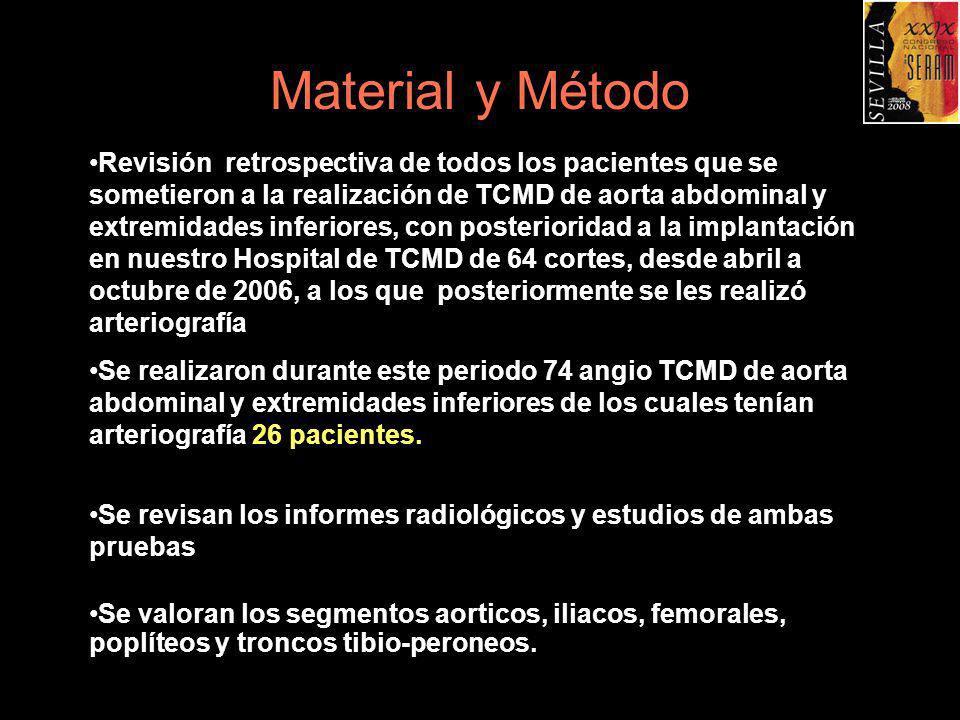 Material y Método Revisión retrospectiva de todos los pacientes que se sometieron a la realización de TCMD de aorta abdominal y extremidades inferiore