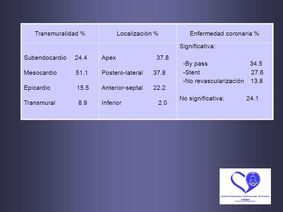Transmuralidad %Localización %Enfermedad coronaria % Subendocardio 24.4 Mesocardio 51.1 Epicardio 15.5 Transmural 8.9 Apex 37.8 Postero-lateral 37.8 A