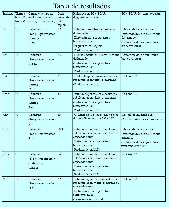 PN21-Febrícula -Tos y expectoración -Disnea -Hemoptisis -Dolor pleurítico -3 m 10,3-Infiltrados peribroncovasculares en vidrio deslustrado y consolidaciones -Distorsión arquitectura broncovascular -Derrame pericárdico No tiene TC GL18-Febrícula -Tos y expectoración -6 m 9,8-Tree-in-bud en el LM y LII -Distorsión de la arquitectura broncovascular -TC y TCAR al os 4, 9 i 11 meses.