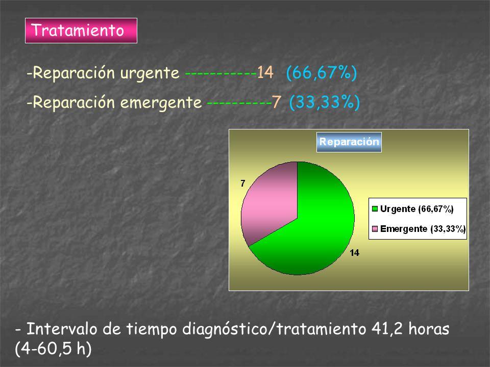 Tratamiento -Reparación urgente -----------14 (66,67%) -Reparación emergente ----------7 (33,33%) - Intervalo de tiempo diagnóstico/tratamiento 41,2 h