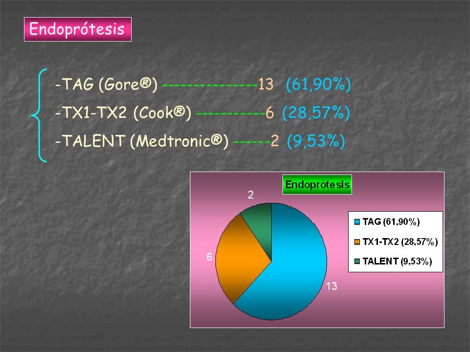 Endoprótesis -TAG (Gore®) ---------------13 (61,90%) -TX1-TX2 (Cook®) -----------6 (28,57%) -TALENT (Medtronic®) ------2 (9,53%)